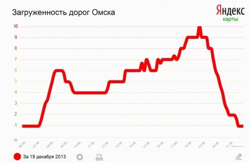 В Омск спустя год вернулись десятибалльные пробки