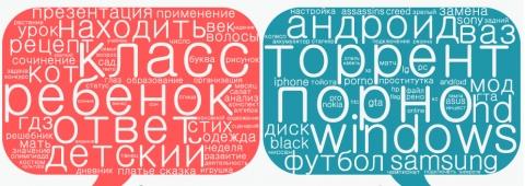 """""""Яндекс"""" выяснил, что чаще всего ищут порно и торренты"""