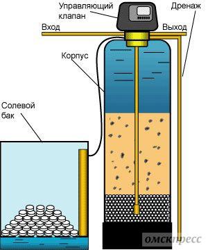 как смягчить воду
