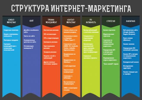 Преимущества комплексного интернет-маркетинга в Казахстане