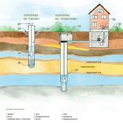 Бурение на воду для Вашего загородного дома