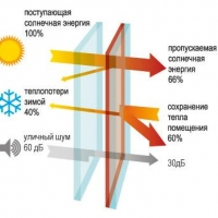 Теплоотражающее покрытие оконных стекол