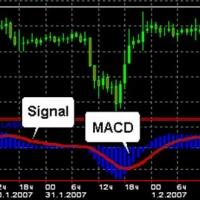 Как работает биржевой индикатор MACD
