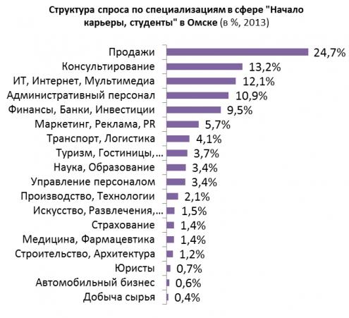 Омск удвоил предложения работы для студентов