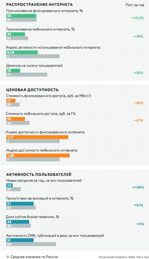 73 % омских компаний не имеют сайта в интернете
