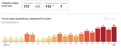 65 человек заразились коронавирусом в Омске за последние сутки