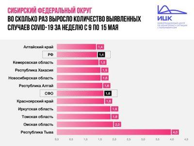 В Омской области выросло вдвое количество заболевших коронавирусом