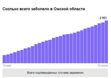 Больше 2000 случаев заражения коронавирусом зафиксировано в Омской области