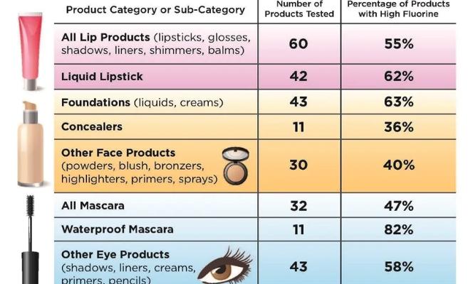 Оказалось, что токсичные химические вещества широко используются в косметике