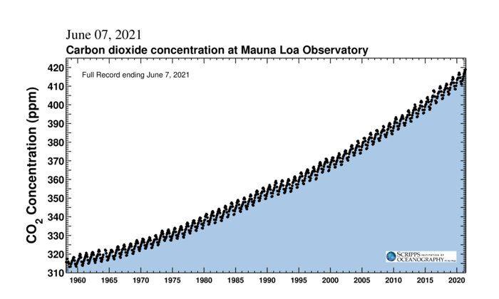 Уровень CO² в атмосфере достиг пика, невиданного на Земле за 4 миллиона лет