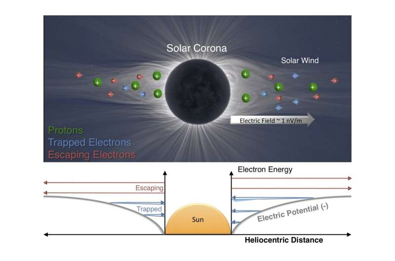 Физики описали электрическое поле Солнца