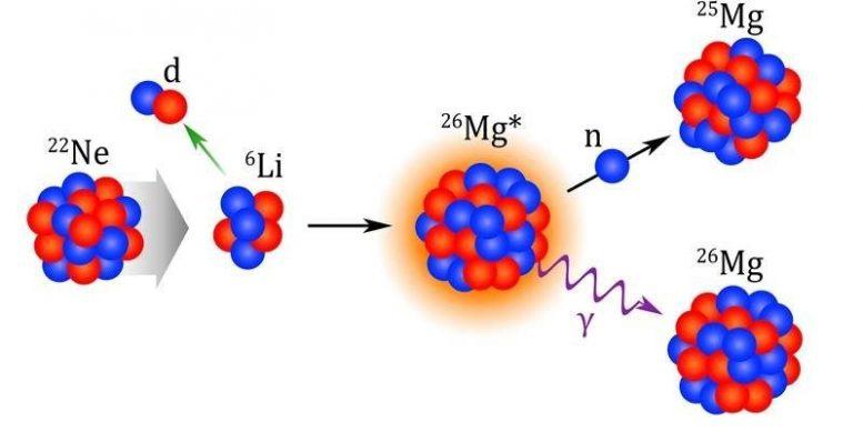 Исследование происхождения элементов во Вселенной дает новые открытия