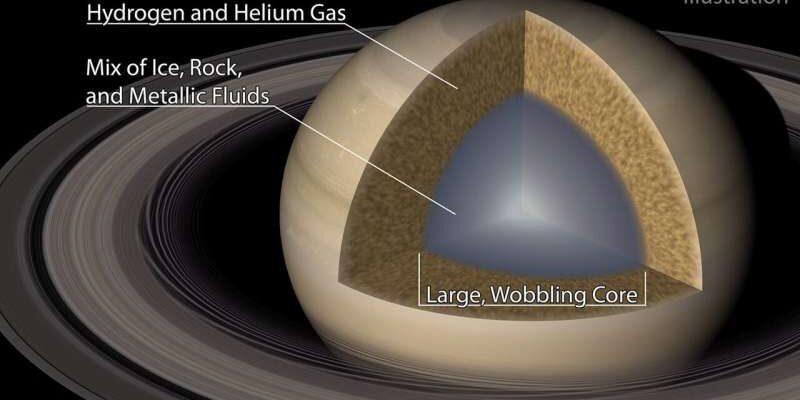 Астрономы обнаружили, что Сатурн создает волны в собственных кольцах